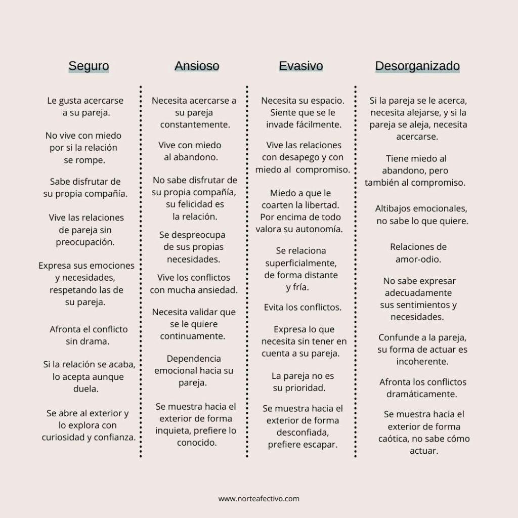 Descripción de cada uno de los tipos de apego en los adultos y cómo se comportan con sus parejas. El apego ansioso, evasivo y desorganizado puede explicar tu mala suerte en el amor.